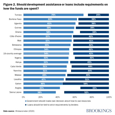 Figure 2. Should development assistance or loans include requirements on how the funds are spent?