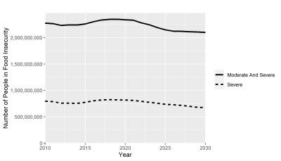 Figure 1. Hunger is declining but very slowly
