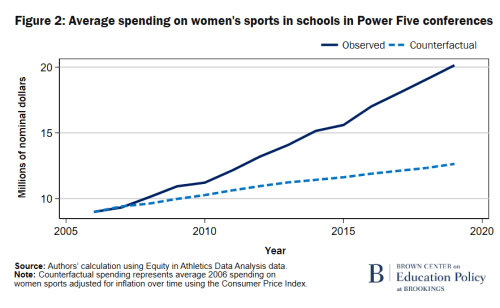 F2 Average spending on women's sports in schools in Power Five conferences