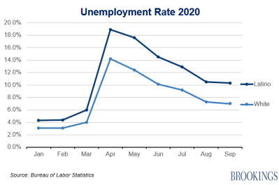 Unemployment latino white Sept 2020