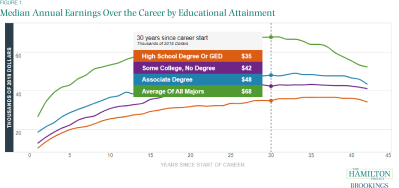 Median Annual Earnings Over the Career by Educational Attainment