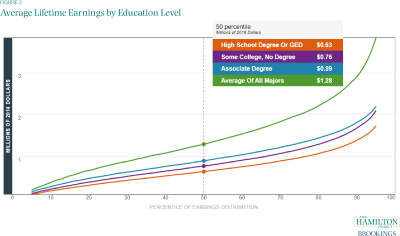 Average Lifetime Earnings by Education Level
