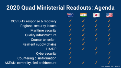 Quad ministerial readouts