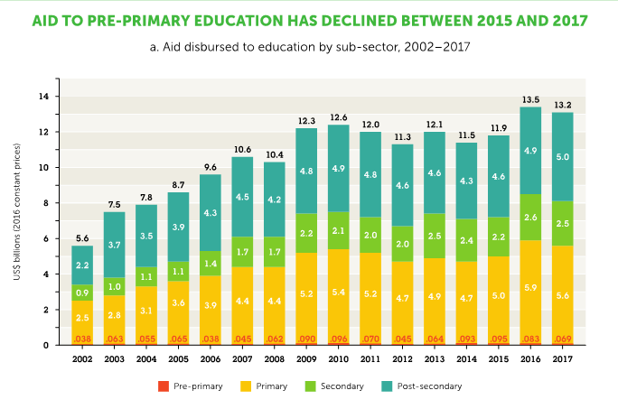 TheirWorld graph on aid for preprimary education