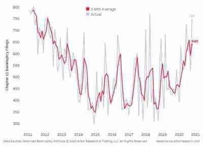 Les dépôts mensuels de faillite au chapitre 11 augmentent pendant COVID-19
