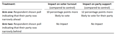 Figure 2. Impacts of the intervention