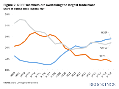 Figure 2. RCEP members are overtaking the largest trade blocs