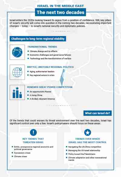 Israel in the Middle East: The next two decades infographic