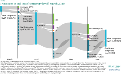 Transitions in and out of temporary layoff, March 2020