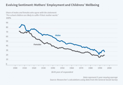 mothers' employment and children's wellbeing