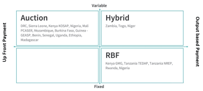 Figure 3. Mini-grid support programs, categorized by payment approach