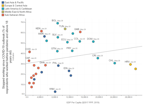Figure 1. Those who have lost their jobs during the pandemic by GDP per capita, sub-Saharan Africa vs. other regions (Credit: World Bank)