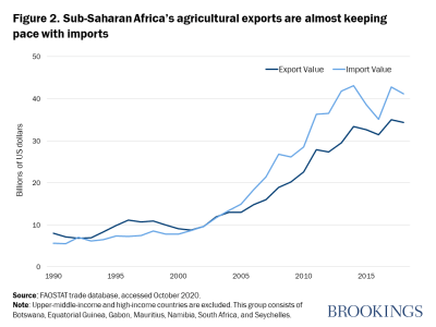 Figure 2. Sub-Saharan Africa's agricultural exports are almost keeping pace with imports