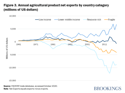 Figure 3. Annual agricultural product net exports by country category (millions of US dollars)