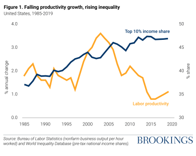 Figure 1. Falling productivity growth, rising inequality