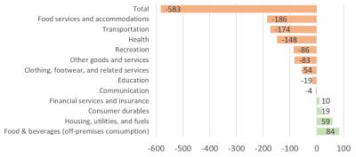 Change in US sectoral spending patterns in 2020 (in $ billion)