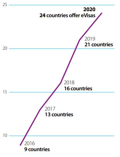 Figure 2. Progress in use of eVisas, 2016-2020
