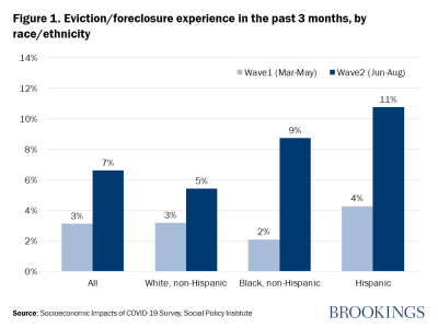 Figure 1. Eviction/foreclosure experience in the past 3 months, by race/ethnicity