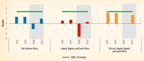 Figure 1. Growth projections for sub-Saharan Africa, 2020 and 2021