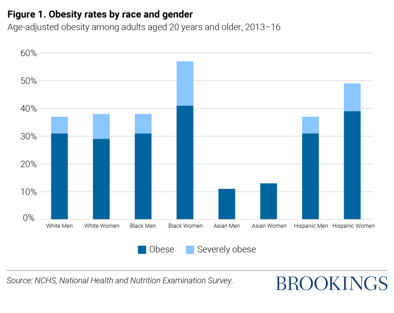 Graph showing obesity rates by gender
