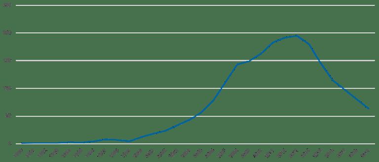 Total reserves minus gold (current, billion US$)