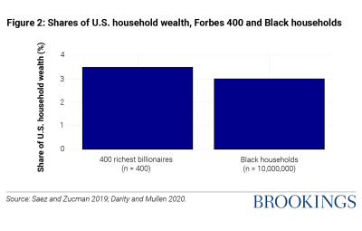 Figure 2 Shares of US household wealth, Forbes 400 and Black households