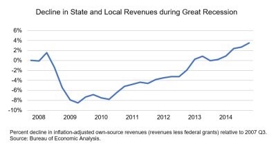 decline in state_local revenues during great recession