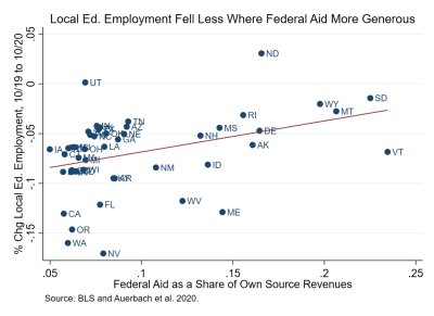 local ed employment fell less where federal aid more generous