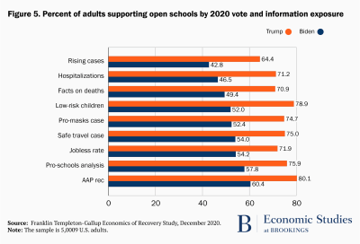 Percent of adults supporting open schools by 2020 vote and information exposure