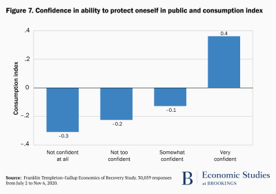 Confidence in ability to protect oneself in public and consumption index
