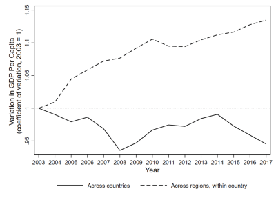 Figure 1. Inequality between countries has declined, but inequality within European countries has consistently increased