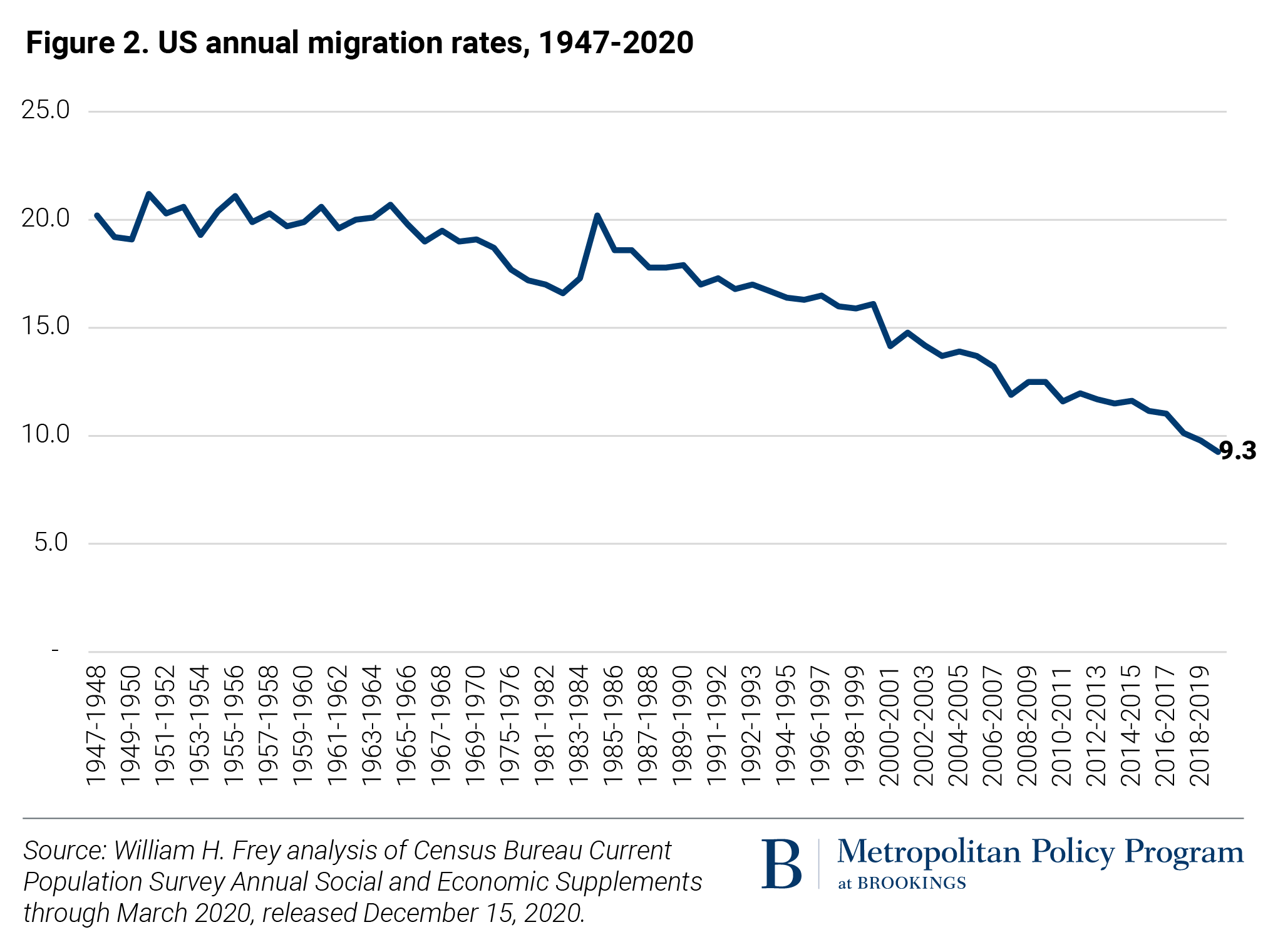 US Annual Migration Rates