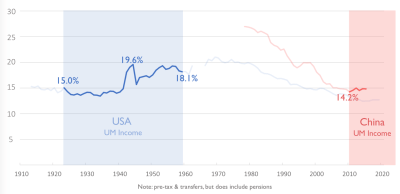 Figure 2. Sharing prosperity in the US and China, 1920-2020
