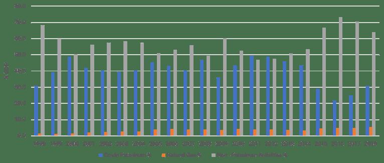 Figure 2: GDP shares, petroleum vs. non-petroleum activities (1998-2018)