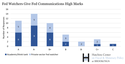Fed watchers vgive fed comms High Marks 1