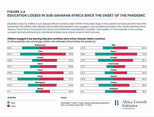 Education losses in sub-Saharan Africa since the onset of the pandemic (Foresight Africa 2021)