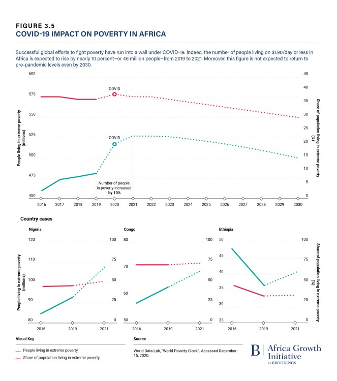 COVID-19 impact on poverty in Africa (Foresight Africa 2021)