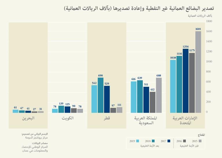 Graph 4_Oman_Arabic