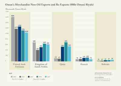 English Graph
