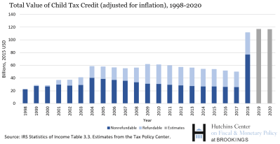 Total value of Child Tax Credit_adjusted for inflation_1998-2020 (1)