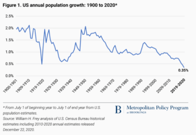 Line graph depicting annual US population growth from 1900 to 2020.