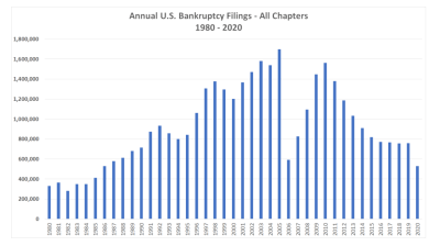 Bar graph depicting annual U.S. bankruptcy filings for all chapters from 1980 to 2020. Bankruptcy filings hit a 35-year low in 2020.