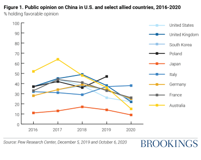 Figure 1: Public opinion (% holding favorable opinion) on China in U.S. and select allied countries, 2016-2020