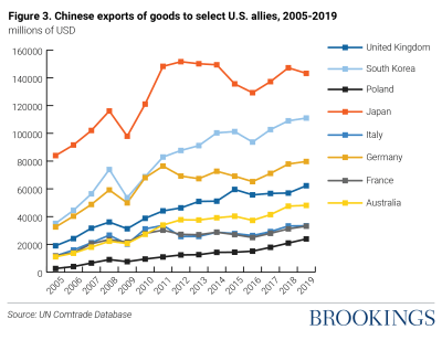 Figure 3: Chinese exports of goods (millions of USD) to select U.S. allies, 2005-2019