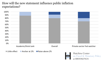 how will new statements influence public inflation expectations 2