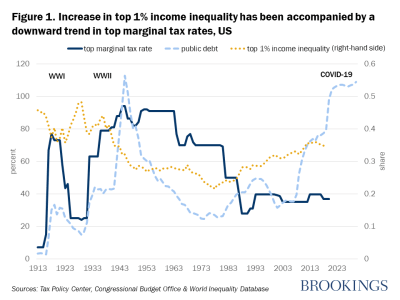 Increase in top 1%S income inequality has been accompanied by a downward trend in top marginal tax rates, US