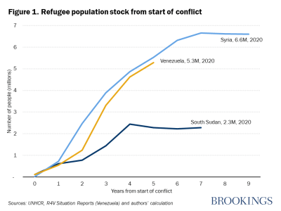 Refugee population stock from start of conflict