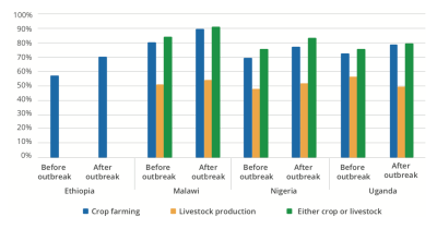 Figure 1. Household participation in agriculture by country