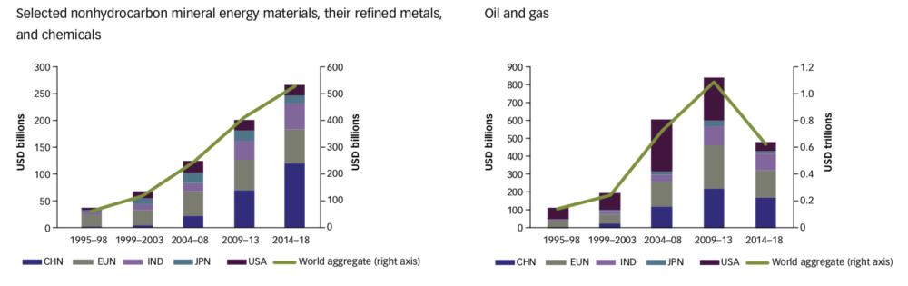 Figure 2. Sub-Saharan Africa's export structure of mineral energy materials and fossil fuels by main importers, 1995-2018