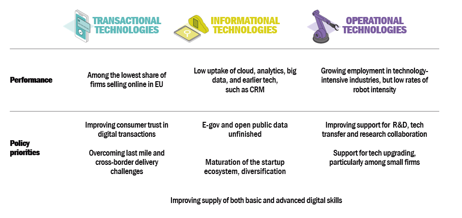 Figure 2. Policy priorities for addressing the digital challenge facing Bulgaria